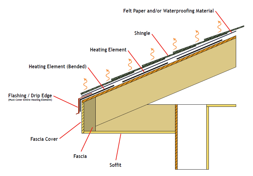 Low Voltage Roof and Gutter Deicing