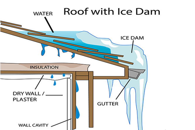 Roof And Gutter Deicing Cable Solutions That Prevent Building Damage